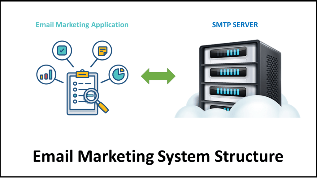 Email Marketing System Structure