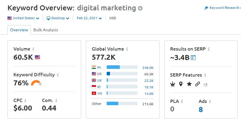 Digital Marketing Keyword Difficulty