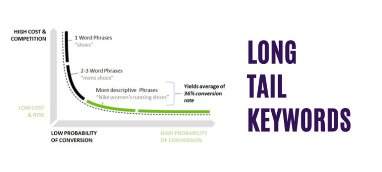 How To Generate Targeted Traffic To Your Blog Using Long Tail Keywords