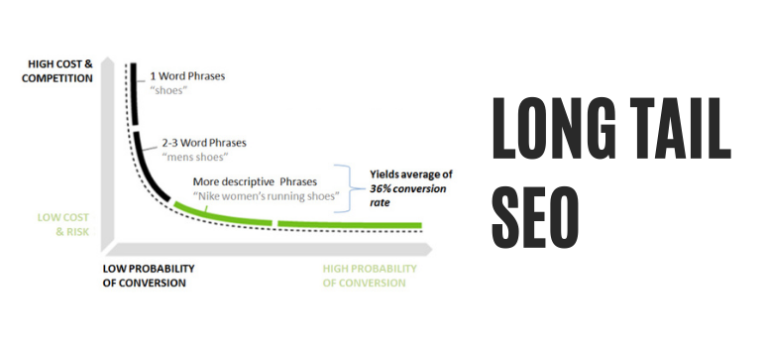How To Generate Targeted Traffic To Your Blog Using Long Tail Keywords?