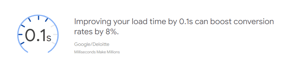 Slow Website Load Time Decreases Conversion Rate