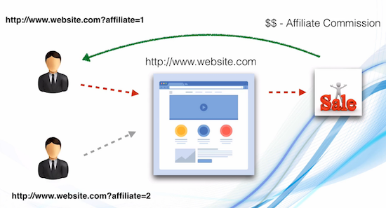 Affiliate Marketing Sales Tracking