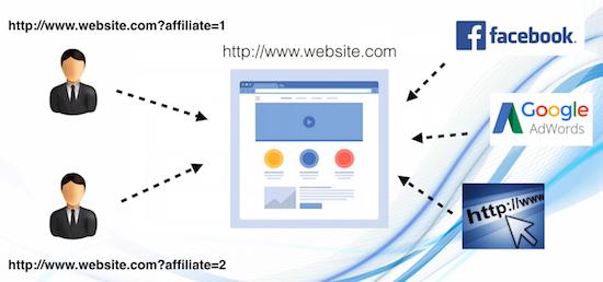 Custom Tracking Affiliate Links
